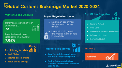 SpendEdge has announced the release of its Global Customs Brokerage Market Procurement Intelligence Report (Graphic: Business Wire)