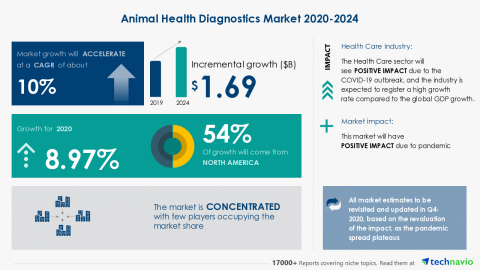 Technavio has announced its latest market research report titled Animal Health Diagnostics Market 2020-2024 (Graphic: Business Wire)