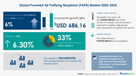 Technavio has announced its latest market research report titled Global Powered Air Purifying Respirator (PAPR) Market 2020-2024 (Graphic: Business Wire)