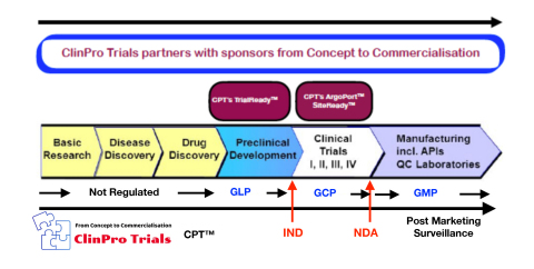ClinPro Trials scope of Services (Graphic: Business Wire)