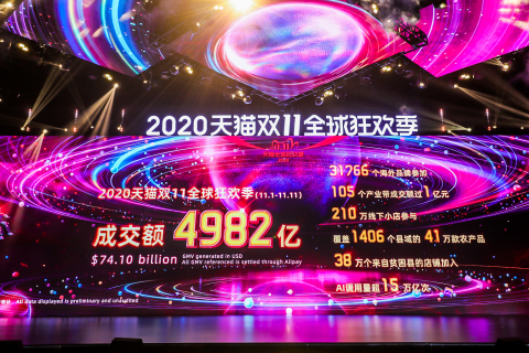 Alibaba generates RMB498.2 billion (US$74.1 billion) in GMV during the 2020 11.11 Global Shopping Festival (Photo: Business Wire)