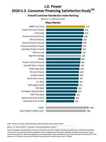 J.D. Power 2020 U.S. Consumer Financing Satisfaction Study (Graphic: Business Wire)