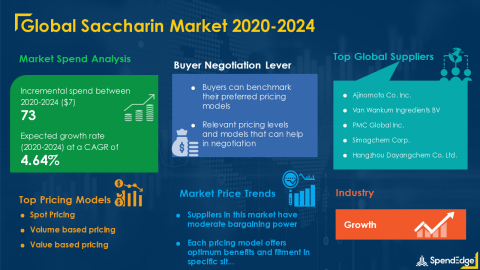 SpendEdge has announced the release of its Global Saccharin Market Procurement Intelligence Report (Graphic: Business Wire)