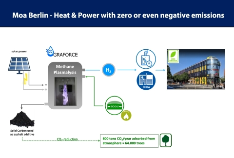 "Graforce's ""MOA-H2eat"" solution will revolutionize the heating market (Graphic: Business Wire)"