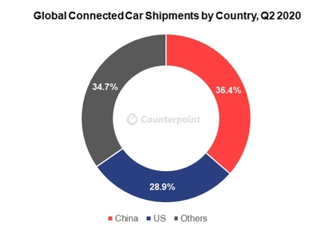 Global Connected Car Shipments by Country Q2 2020 (Photo: Business Wire)