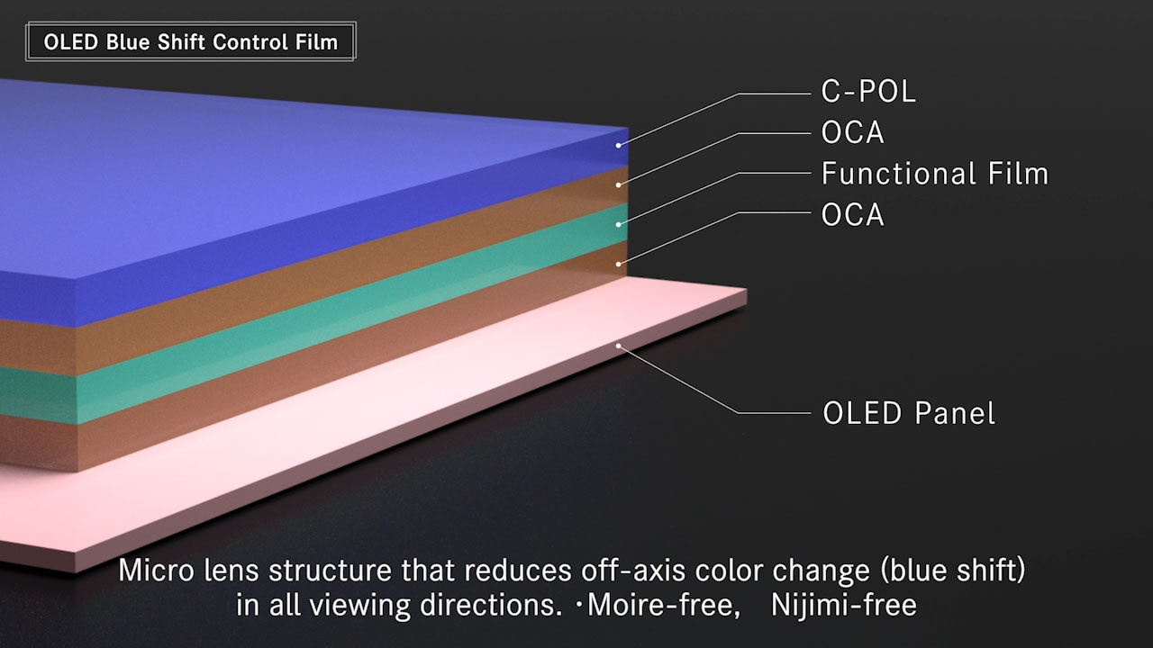 OLED Blue Shift Control Film
