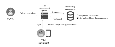 *The system allows for seamless management of both intervention/sham app assignment and app distribution. (Graphic: Business Wire)