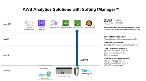 Connect ControlLogix PLCs easily, securely, and directly to AWS IoT Core for industrial analytics at scale. No server, no coding, no protocol translation. (Graphic: Business Wire)