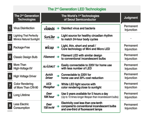 The second generation LED technology of Seoul Semiconductor (Graphic: Business Wire)