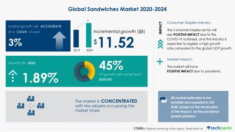 Technavio has announced its latest market research report titled Global Sandwiches Market 2020-2024 (Graphic: Business Wire)