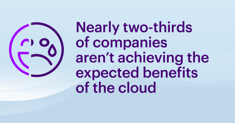 Nearly two-thirds of companies aren't achieving the expected benefits of the cloud (Graphic: Business Wire)