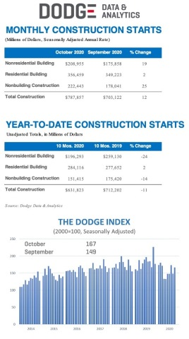 October Construction Starts (Graphic: Business Wire)