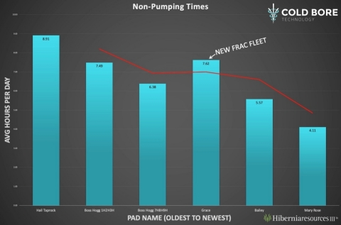 Hibernia cuts non pumping time by over 50% on pads during 2020 (Graphic: Business Wire)