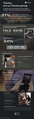 Thanks, but No Thanksgiving: Infographic (Graphic: GE Appliances, a Haier company)