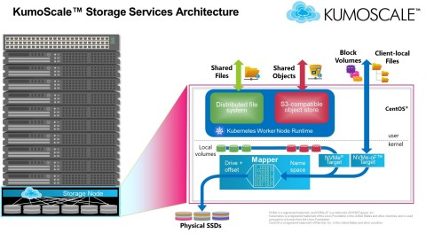 KumoScale software's new features bring the rich functionality and durability of networked storage to applications managed by the Kubernetes framework, while delivering the exceptional performance of NVMe flash. (Graphic: Business Wire)