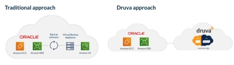 Druva's direct-to-cloud, unified data protection for Oracle databases in hybrid (on-premises and cloud) environments eliminates complex, multi-vendor infrastructure management. (Graphic: Business Wire)