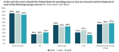 Graphic: ecoAmerica
