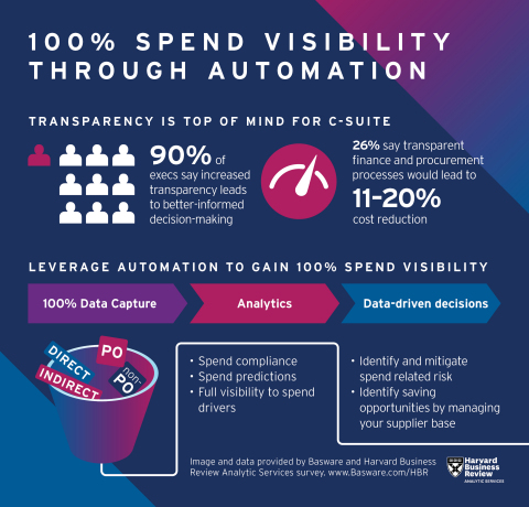 Transparency is top of mind for the C-suite. Leverage automation to gain 100% spend visibility. (Graphic: Basware & Harvard Business Review Analytic Services)