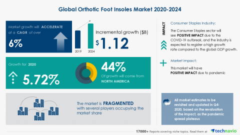 Technavio has announced its latest market research report titled Global Orthotic Foot Insoles Market 2020-2024 (Graphic: Business Wire)