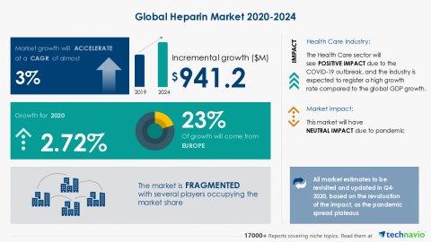 Technavio has announced its latest market research report titled Global Heparin Market 2020-2024 (Graphic: Business Wire)