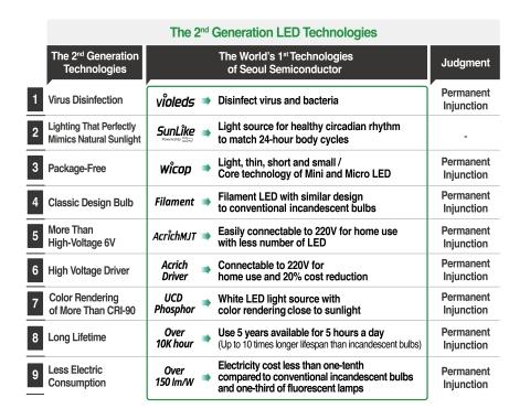 La technologie LED de deuxième génération de Seoul Semiconductor (Graphique : Business Wire).