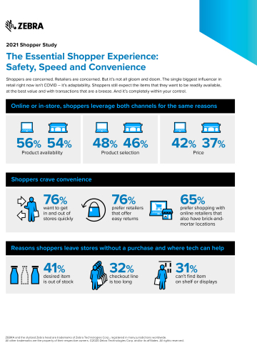 The Essential Shopper Experience: Safety, Speed and Convenience (Graphic: Business Wire).