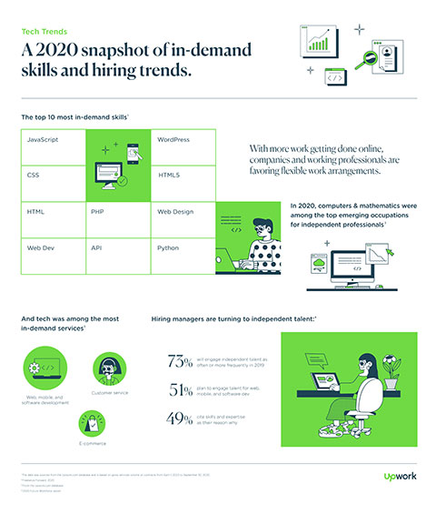 Upwork's 2020 snapshot of in-demand tech skills and hiring trends