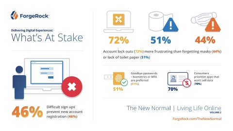 The New Normal -- Living Life Online, Vol. 2: What's at Stake when Delivering Digital Experiences (Graphic: Business Wire)
