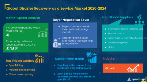 SpendEdge has announced the release of its Global Disaster Recovery Market Procurement Intelligence Report (Graphic: Business Wire)
