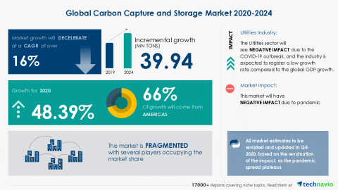 Technavio has announced its latest market research report titled Global Carbon Capture and Storage Market 2020-2024 (Graphic: Business Wire)