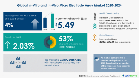 Technavio has announced its latest market research report titled Global In-Vitro and In-Vivo Micro Electrode Array Market 2020-2024 (Graphic: Business Wire)