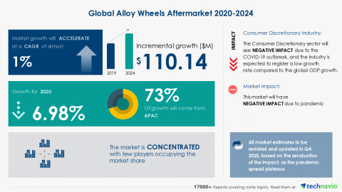 Technavio has announced its latest market research report titled Global Alloy Wheels Aftermarket 2020-2024 (Graphic: Business Wire)