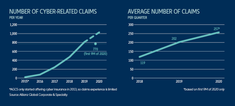 Cyber-Related Insurance Claims on the Rise (Graphic: Business Wire)
