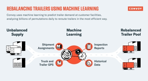 Rebalancing Convoy Trailers Using Machine Learning (Graphic: Business Wire)