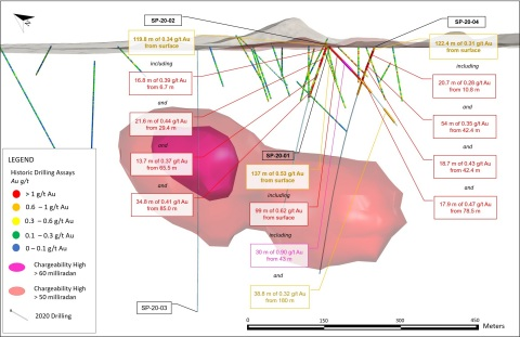 Figure 2. Sugarloaf Peak cross section displaying historic drill holes, the results of hole SP-20-01, and large IP geophysical anomaly located directly below the historic estimate*. (Graphic: Business Wire)