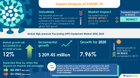 Technavio has announced its latest market research report titled Global High-pressure Processing (HPP) Equipment Market 2020-2024 (Graphic: Business Wire)