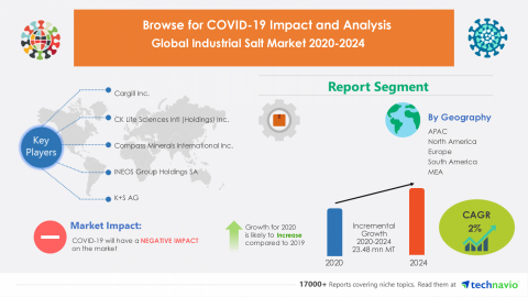Technavio has announced its latest market research report titled Global Industrial Salt Market 2020-2024 (Graphic: Business Wire)