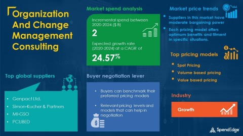 SpendEdge has announced the release of its Global Organization And Change Management Consulting Market Procurement Intelligence Report (Graphic: Business Wire)