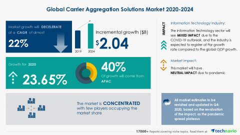 Technavio has announced its latest market research report titled Global Carrier Aggregation Solutions Market 2020-2024 (Graphic: Business Wire)