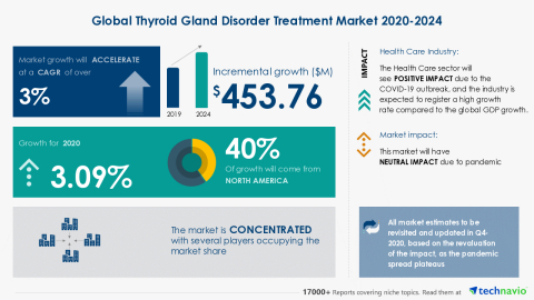 Technavio has announced its latest market research report titled Global Thyroid Gland Disorder Treatment Market 2020-2024 (Graphic: Business Wire)