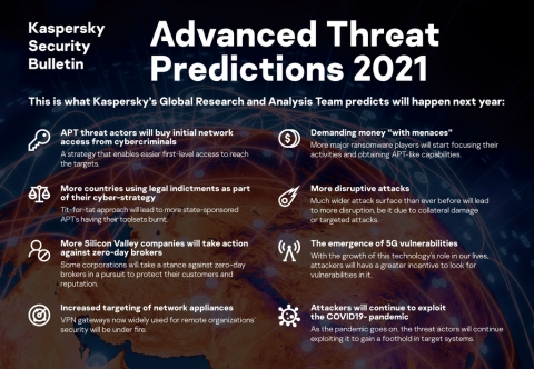 Kaspersky GReAT's Advanced Threat Predictions for 2021 (Graphic: Business Wire)