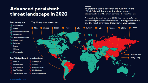 Global APT landscape 2020 (Graphic: Business Wire)