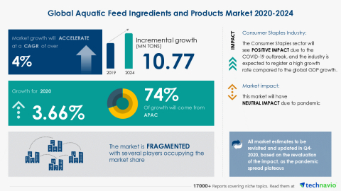 Technavio has announced its latest market research report titled Global Aquatic Feed Ingredients and Products Market 2020-2024