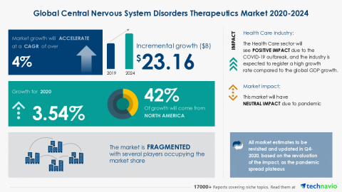 Technavio has announced its latest market research report titled Global Central Nervous System Disorders Therapeutics Market 2020-2024 (Graphic: Business Wire)