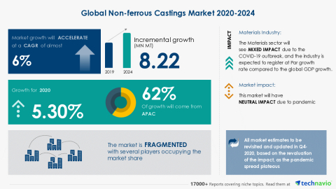 Technavio has announced its latest market research report titled Global Non-ferrous Castings Market 2020-2024 (Graphic: Business Wire)