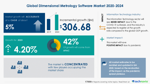 Technavio has announced its latest market research report titled Global Dimensional Metrology Software Market 2020-2024 (Graphic: Business Wire)