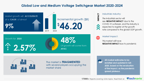 Technavio has announced its latest market research report titled Global Low and Medium Voltage Switchgear Market 2020-2024 (Graphic: Business Wire)