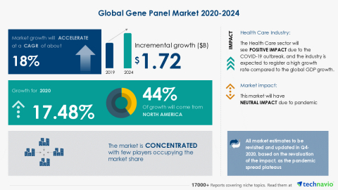 Technavio has announced its latest market research report titled Global Gene Panel Market 2020-2024 (Graphic: Business Wire)