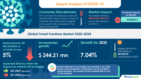 Technavio has announced its latest market research report titled Global Smart Furniture Market 2020-2024