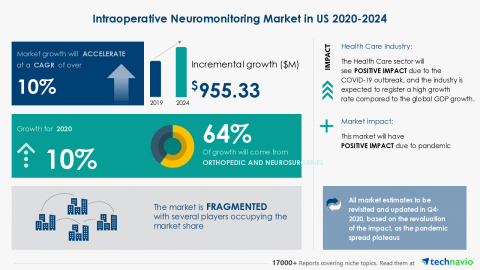 Technavio has announced its latest market research report titled Intraoperative Neuromonitoring Market in US 2020-2024 (Graphic: Business Wire)